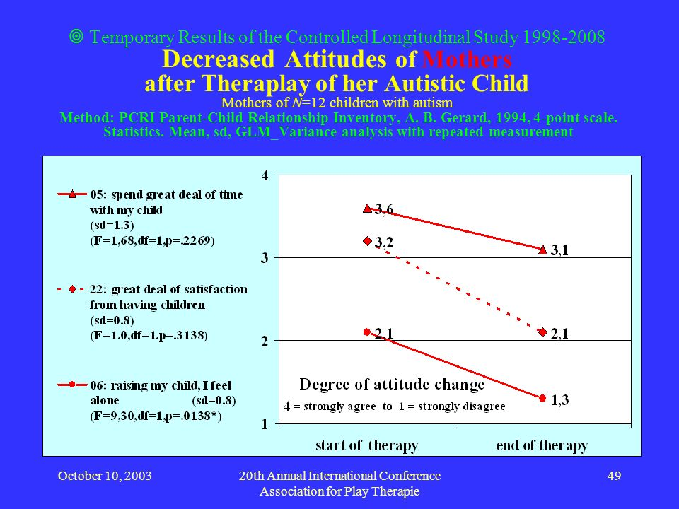 October 10, 200320th Annual International Conference Association for Play Therapie 49 Temporary Results of the Controlled Longitudinal Study 1998-2008