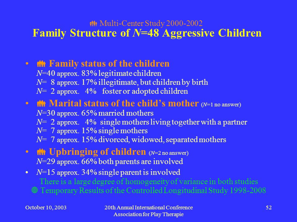 October 10, 200320th Annual International Conference Association for Play Therapie 52 Multi-Center Study 2000-2002 Family Structure of N=48 Aggressive