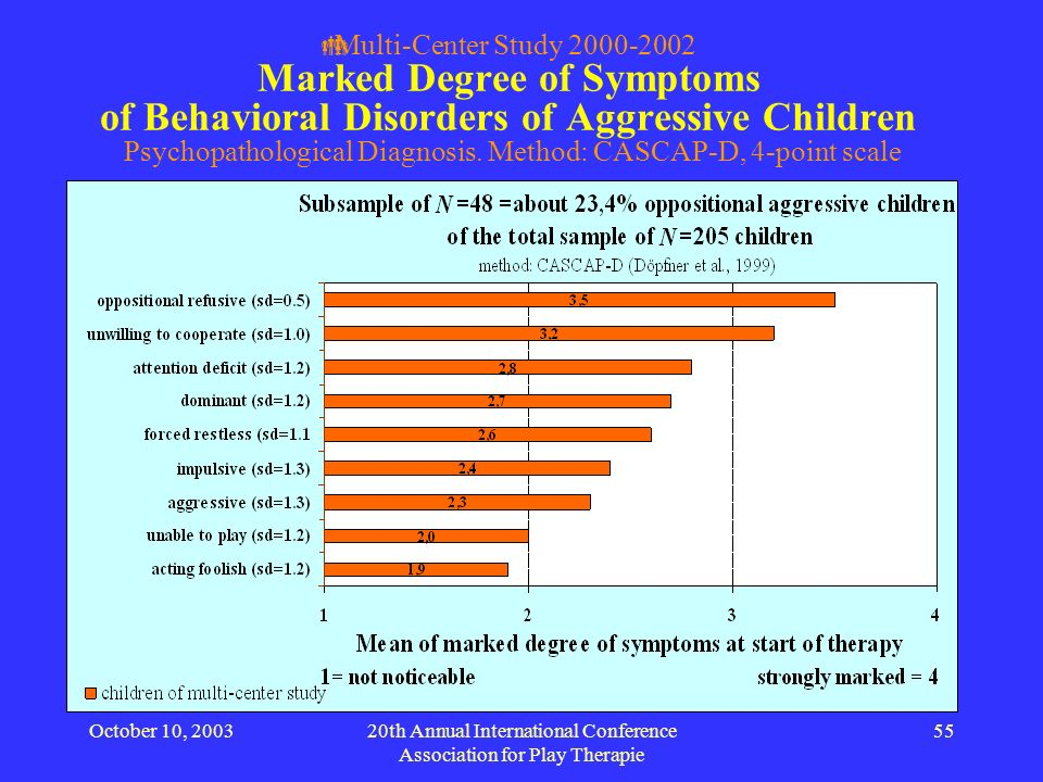 October 10, 200320th Annual International Conference Association for Play Therapie 55 Multi-Center Study 2000-2002 Marked Degree of Symptoms of Behavi