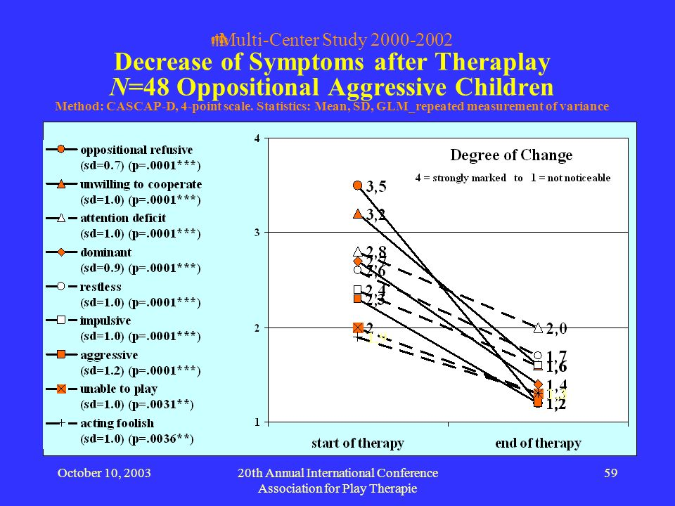 October 10, 200320th Annual International Conference Association for Play Therapie 59 Multi-Center Study 2000-2002 Decrease of Symptoms after Therapla