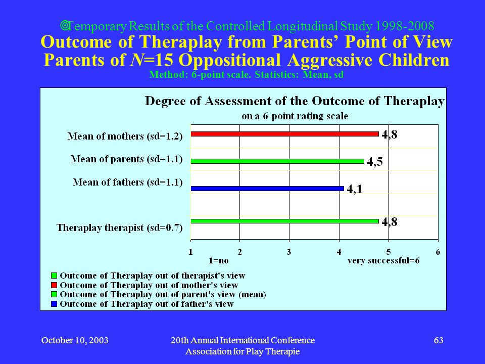 October 10, 200320th Annual International Conference Association for Play Therapie 63 Temporary Results of the Controlled Longitudinal Study 1998-2008