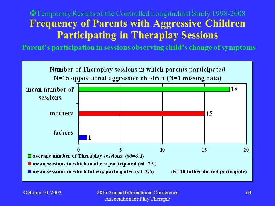 October 10, 200320th Annual International Conference Association for Play Therapie 64 Temporary Results of the Controlled Longitudinal Study 1998-2008