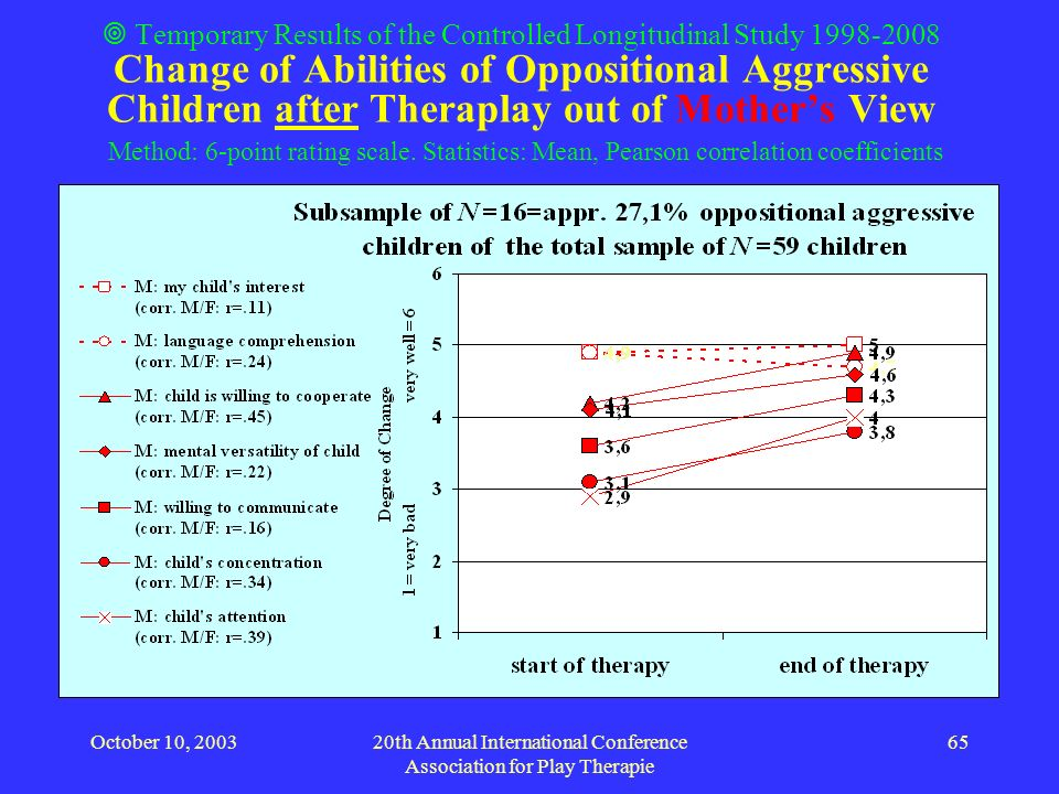 October 10, 200320th Annual International Conference Association for Play Therapie 65 Temporary Results of the Controlled Longitudinal Study 1998-2008