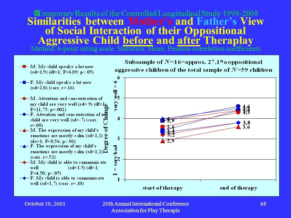 October 10, 200320th Annual International Conference Association for Play Therapie 68 Temporary Results of the Controlled Longitudinal Study 1998-2008