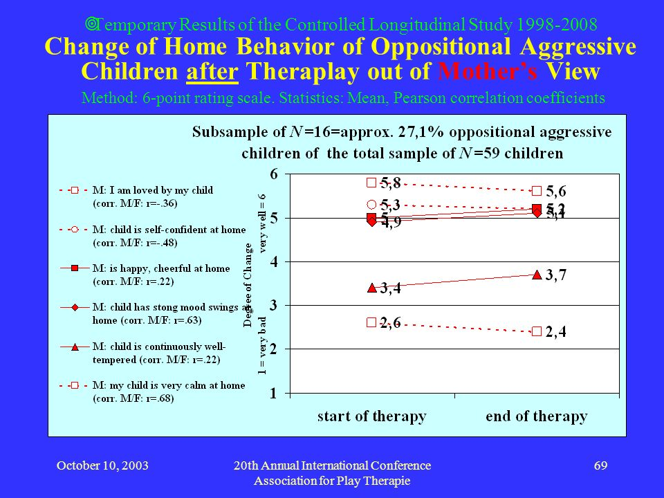 October 10, 200320th Annual International Conference Association for Play Therapie 69 Temporary Results of the Controlled Longitudinal Study 1998-2008
