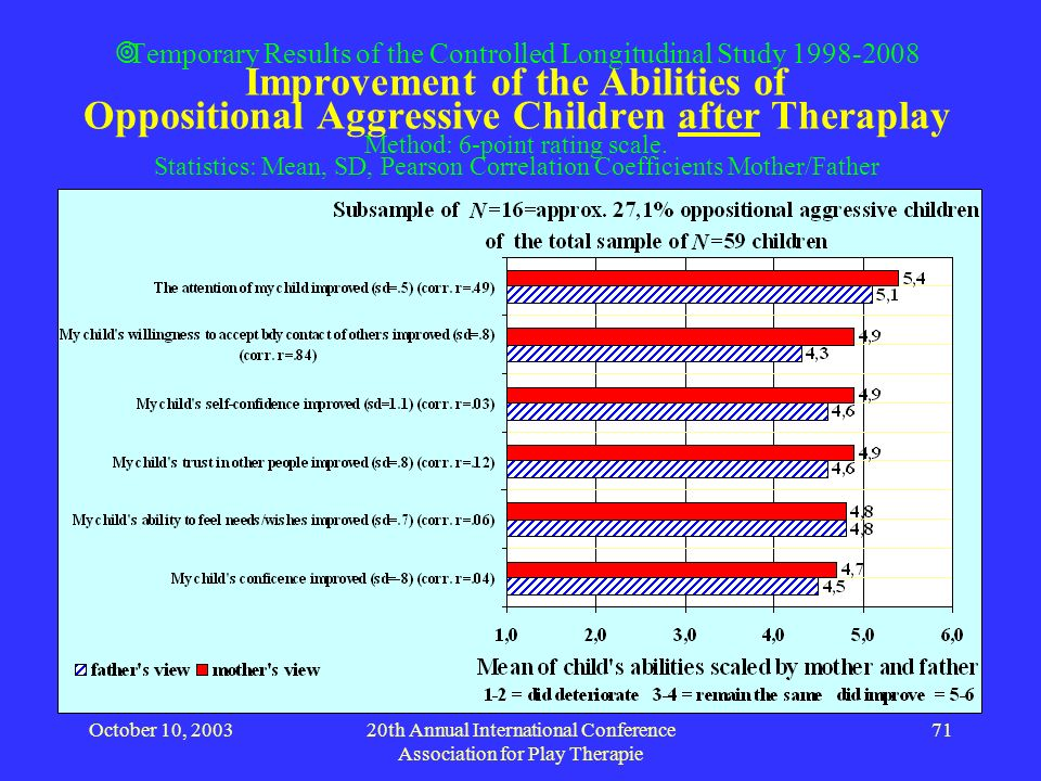 October 10, 200320th Annual International Conference Association for Play Therapie 71 Temporary Results of the Controlled Longitudinal Study 1998-2008