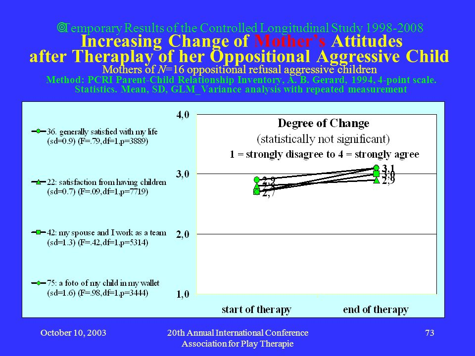 October 10, 200320th Annual International Conference Association for Play Therapie 73 Temporary Results of the Controlled Longitudinal Study 1998-2008