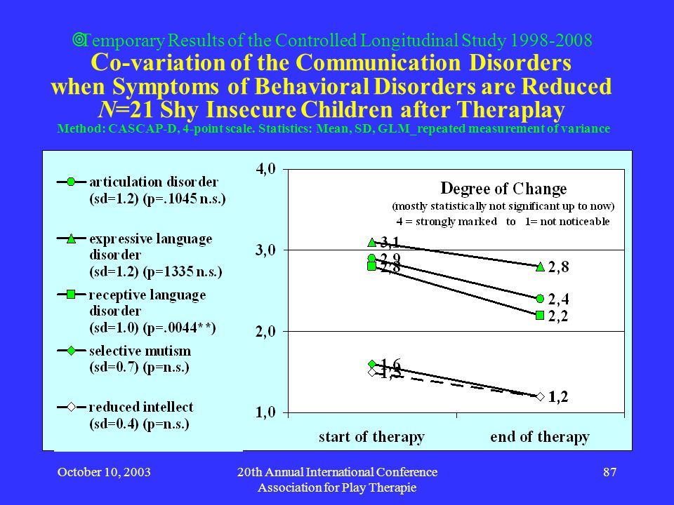 October 10, 200320th Annual International Conference Association for Play Therapie 87 Temporary Results of the Controlled Longitudinal Study 1998-2008