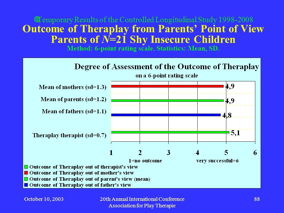 October 10, 200320th Annual International Conference Association for Play Therapie 88 Temporary Results of the Controlled Longitudinal Study 1998-2008