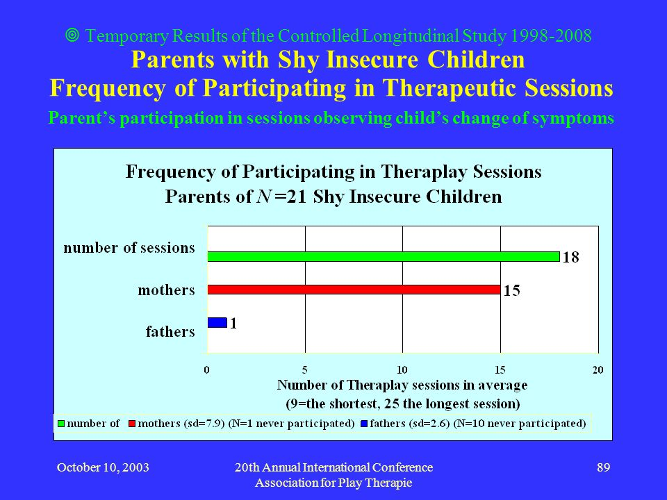 October 10, 200320th Annual International Conference Association for Play Therapie 89 Temporary Results of the Controlled Longitudinal Study 1998-2008