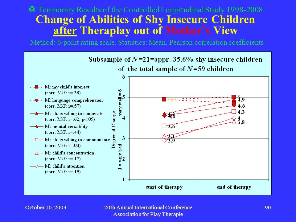 October 10, 200320th Annual International Conference Association for Play Therapie 90 Temporary Results of the Controlled Longitudinal Study 1998-2008