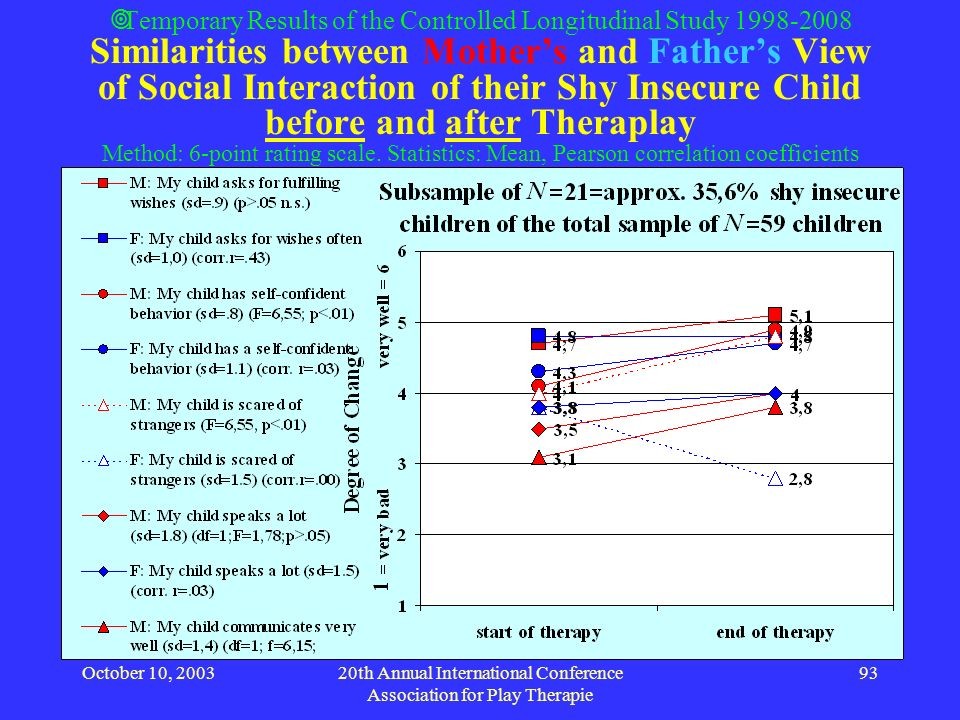 October 10, 200320th Annual International Conference Association for Play Therapie 93 Temporary Results of the Controlled Longitudinal Study 1998-2008