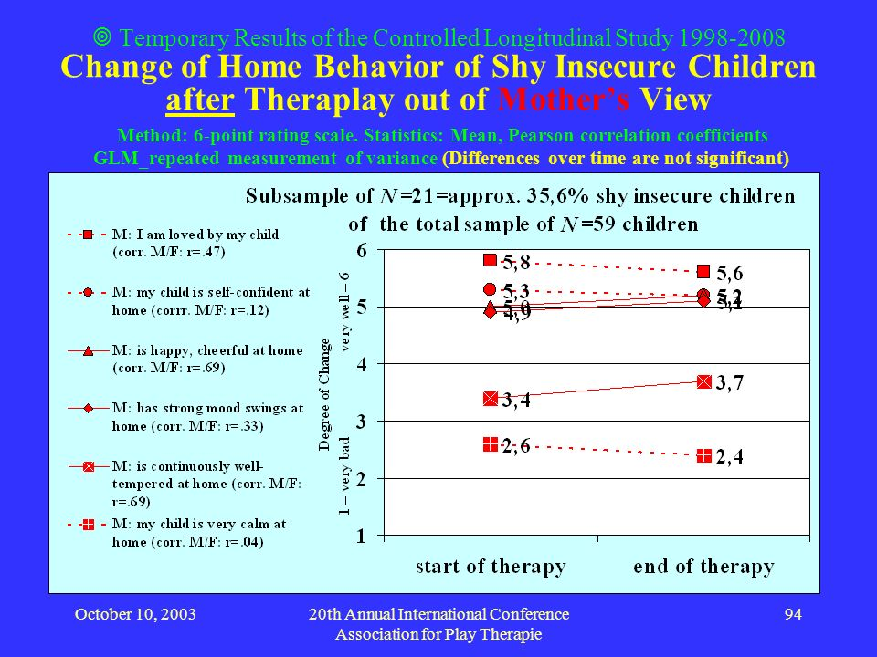 October 10, 200320th Annual International Conference Association for Play Therapie 94 Temporary Results of the Controlled Longitudinal Study 1998-2008