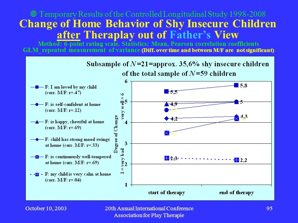 October 10, 200320th Annual International Conference Association for Play Therapie 95 Temporary Results of the Controlled Longitudinal Study 1998-2008