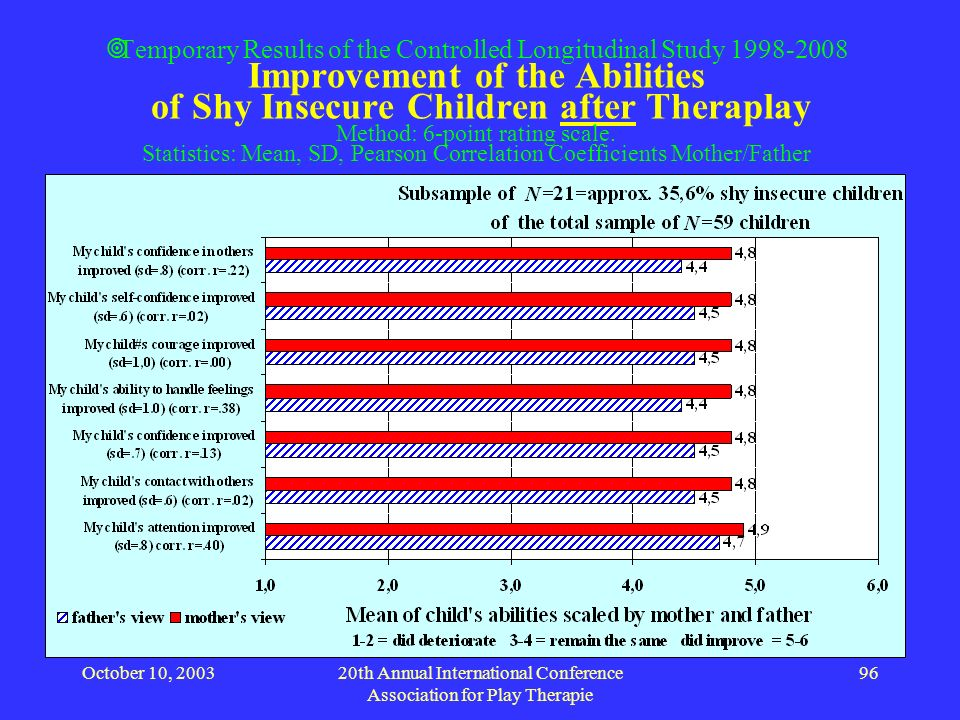 October 10, 200320th Annual International Conference Association for Play Therapie 96 Temporary Results of the Controlled Longitudinal Study 1998-2008