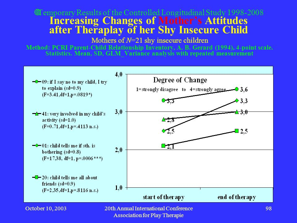 October 10, 200320th Annual International Conference Association for Play Therapie 98 Temporary Results of the Controlled Longitudinal Study 1998-2008