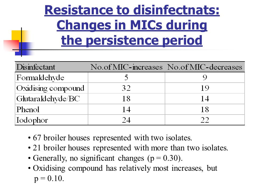 Resistance to disinfectnats: Changes in MICs during the persistence period 67 broiler houses represented with two isolates. 21 broiler houses represen