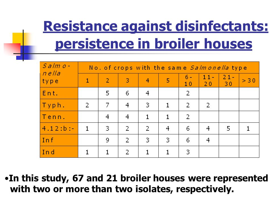 General conclusions For Salmonella, resistance to commonly used disinfectants does not seem to be an important aspect of persistence.