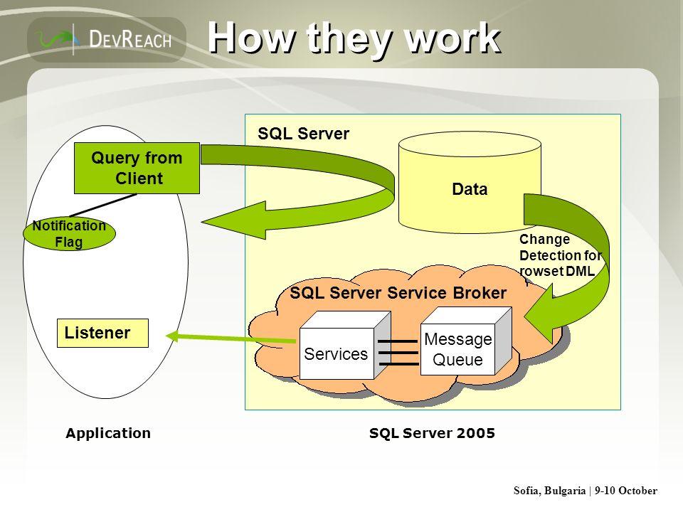 Sofia, Bulgaria | 9-10 October How they work SQL Server Data SQL Server Service Broker Message Queue Services Listener Change Detection for rowset DML