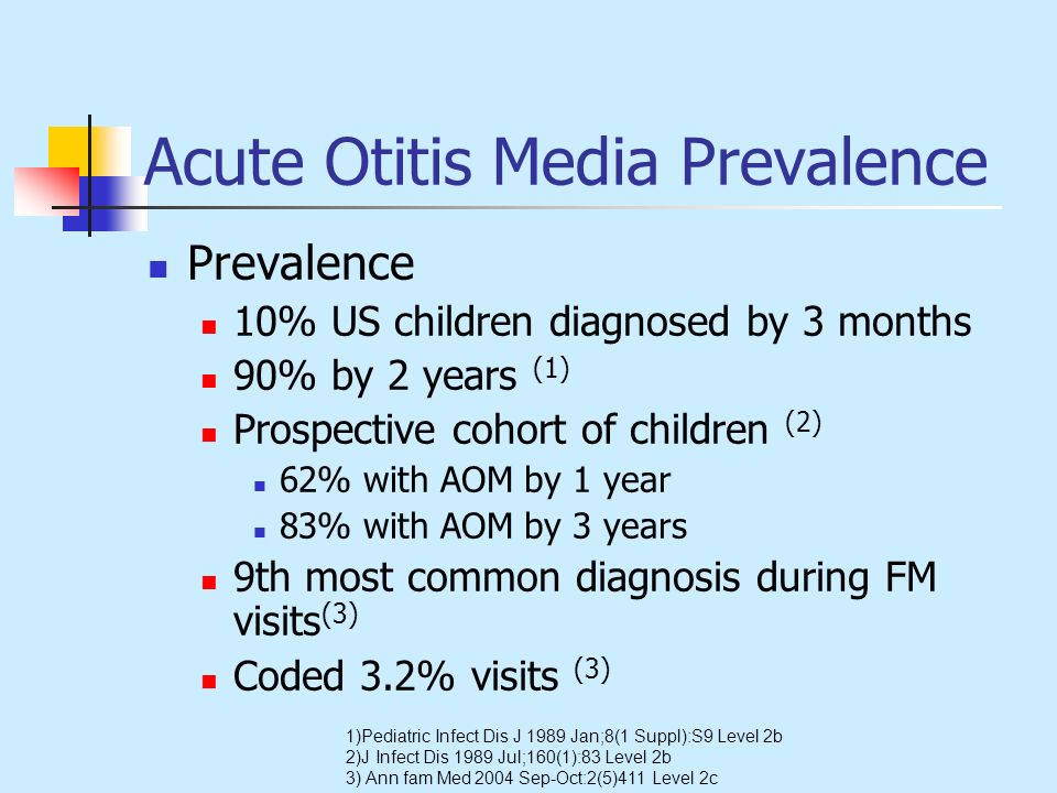 Acute Otitis Media Prevalence Prevalence 10% US children diagnosed by 3 months 90% by 2 years (1) Prospective cohort of children (2) 62% with AOM by 1
