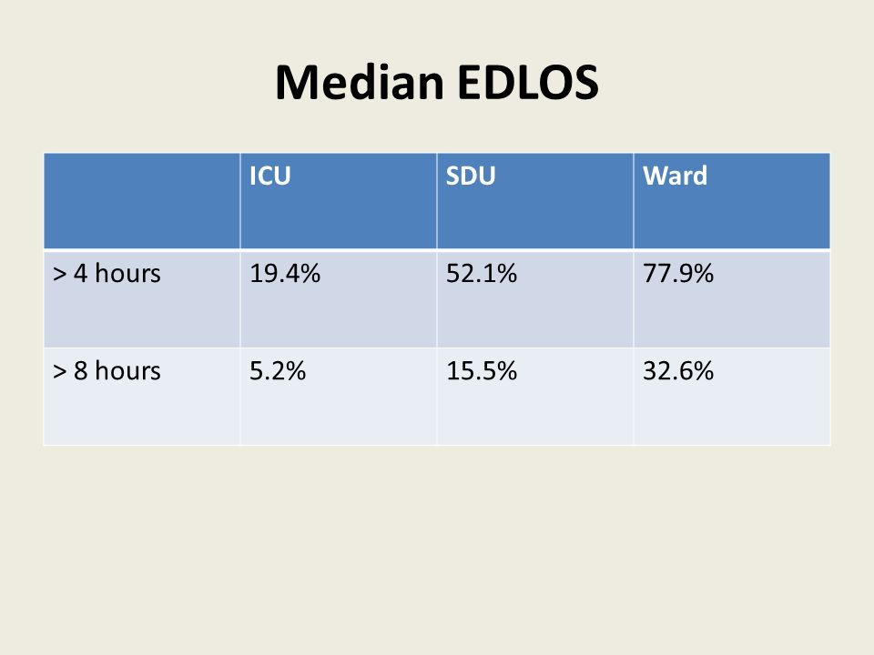 Median EDLOS ICUSDUWard > 4 hours19.4%52.1%77.9% > 8 hours5.2%15.5%32.6%