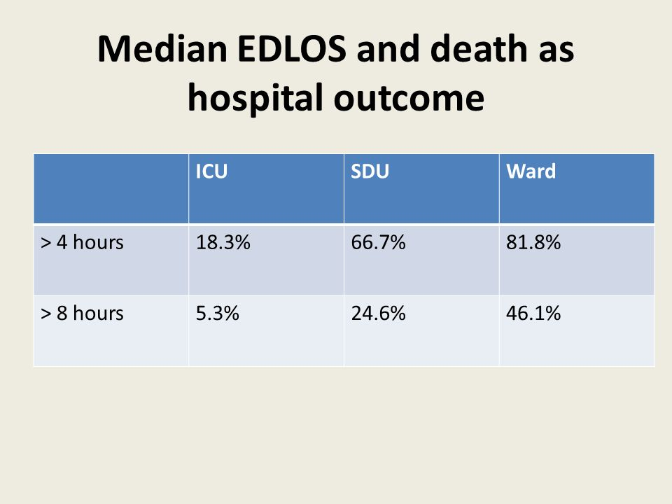Median EDLOS and death as hospital outcome ICUSDUWard > 4 hours18.3%66.7%81.8% > 8 hours5.3%24.6%46.1%