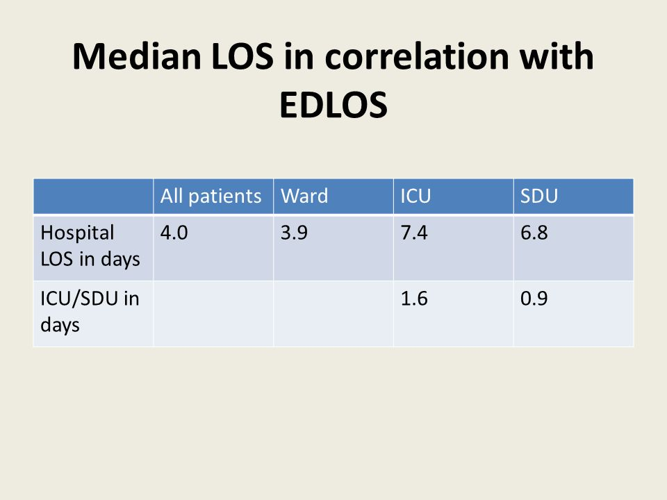 Median LOS in correlation with EDLOS All patientsWardICUSDU Hospital LOS in days 4.03.97.46.8 ICU/SDU in days 1.60.9