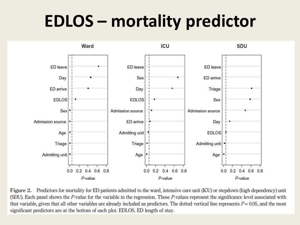 EDLOS – mortality predictor
