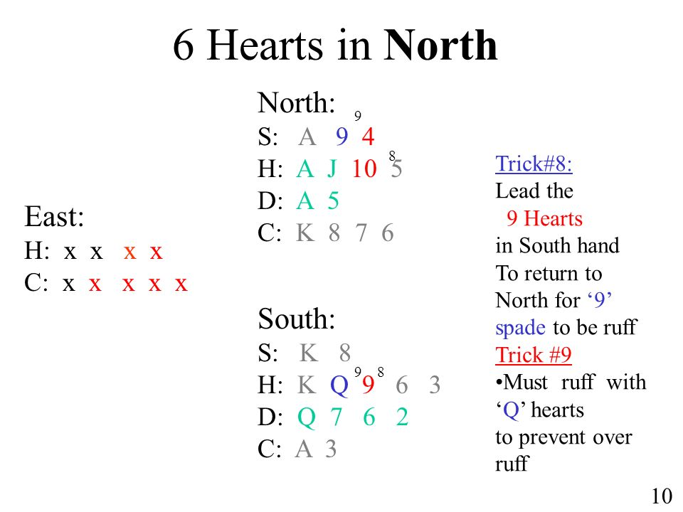 6 Hearts in North North: S: A 9 4 H: A J 10 5 D: A 5 C: K 8 7 6 South: S: K 8 H: K Q 9 6 3 D: Q 7 6 2 C: A 3 10 East: H: x x x x C: x x x x x Trick#8: Lead the 9 Hearts in South hand To return to North for 9 spade to be ruff Trick #9 Must ruff withQ hearts to prevent over ruff 9 89 8