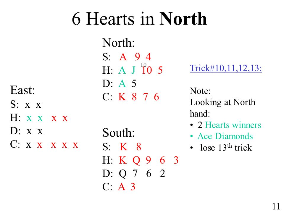 6 Hearts in North North: S: A 9 4 H: A J 10 5 D: A 5 C: K 8 7 6 South: S: K 8 H: K Q 9 6 3 D: Q 7 6 2 C: A 3 East: S: x x H: x x x x D: x x C: x x x x x Trick#10,11,12,13: Note: Looking at North hand: 2 Hearts winners Ace Diamonds lose 13 th trick 10 11