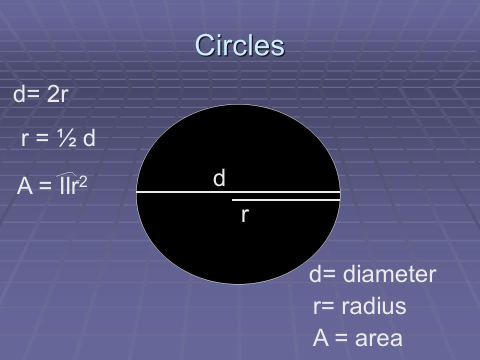 Circles d d= diameter r= radius r d= 2r r = ½ d A = IIr 2 A = area