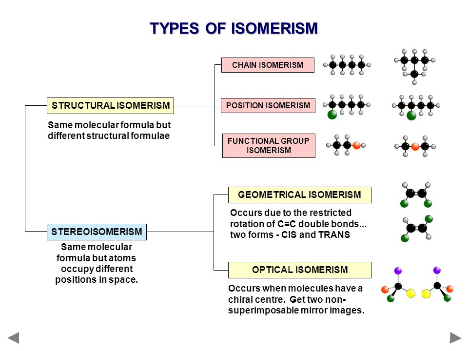 TYPES OF ISOMERISM Occurs due to the restricted rotation of C=C double bonds... two forms - CIS and TRANS STRUCTURAL ISOMERISM STEREOISOMERISM GEOMETR