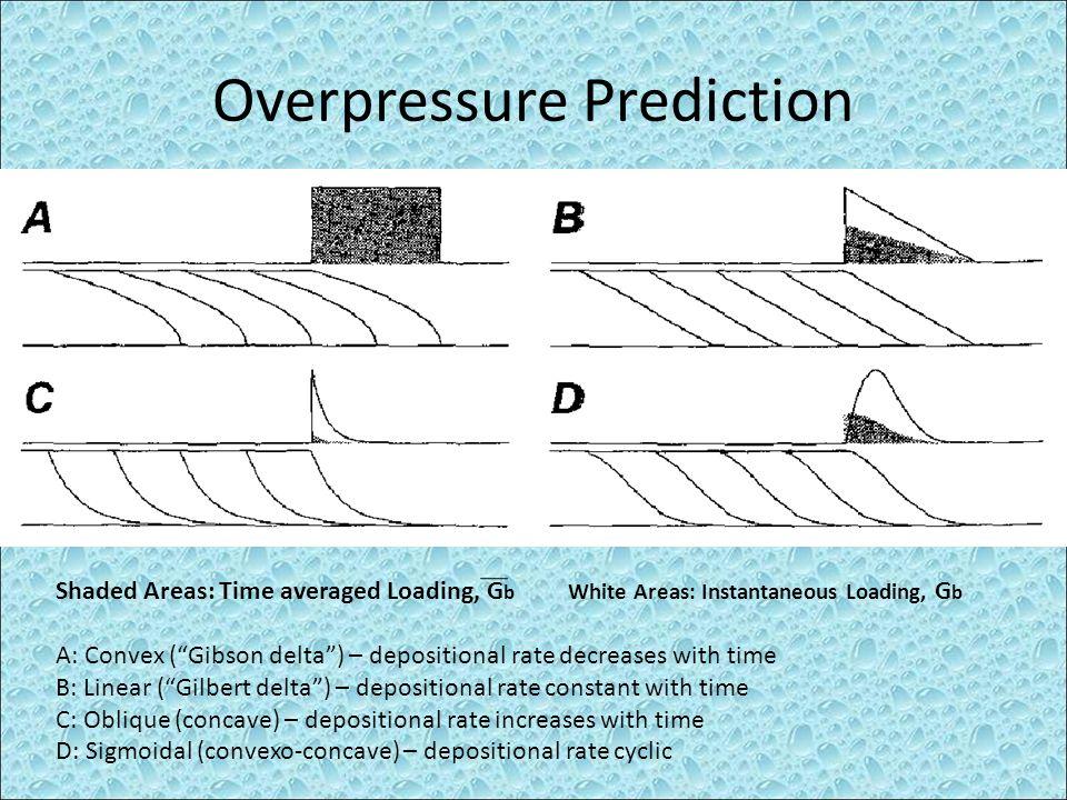 Overpressure Prediction Examples: A-Yellow River, B-Gravel delta front Peyto Lake in Banff NP, C-Colorado river delta at lake Meade, D- Gargano subaqueous delta