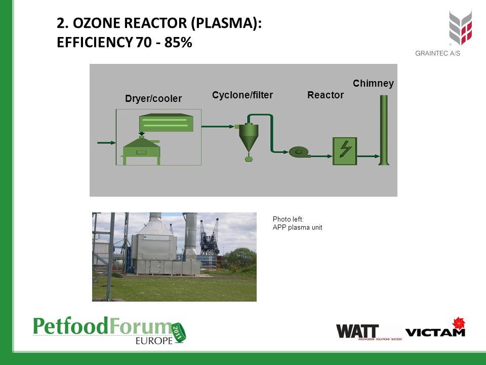 2. OZONE REACTOR (PLASMA): EFFICIENCY 70 - 85% Dryer/cooler Cyclone/filter Chimney Reactor Photo left: APP plasma unit