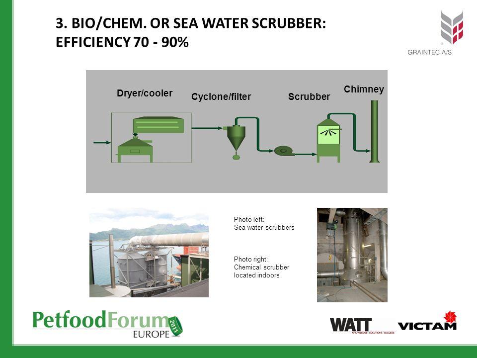 3. BIO/CHEM. OR SEA WATER SCRUBBER: EFFICIENCY 70 - 90% Dryer/cooler Cyclone/filterScrubber Chimney Photo left: Sea water scrubbers Photo right: Chemi