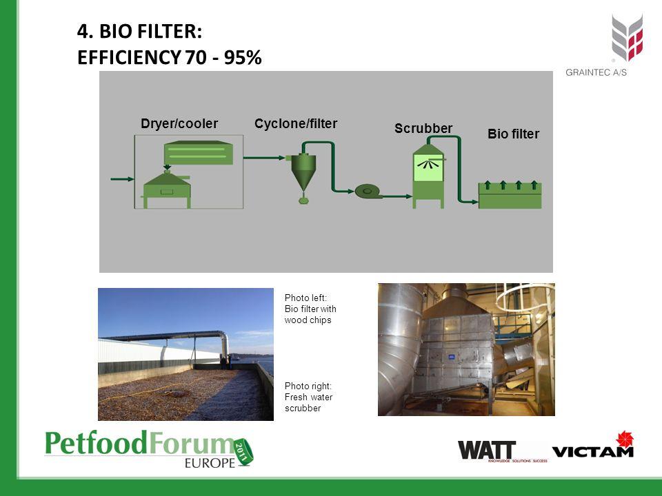4. BIO FILTER: EFFICIENCY 70 - 95% Dryer/coolerCyclone/filter Scrubber Bio filter Photo left: Bio filter with wood chips Photo right: Fresh water scru