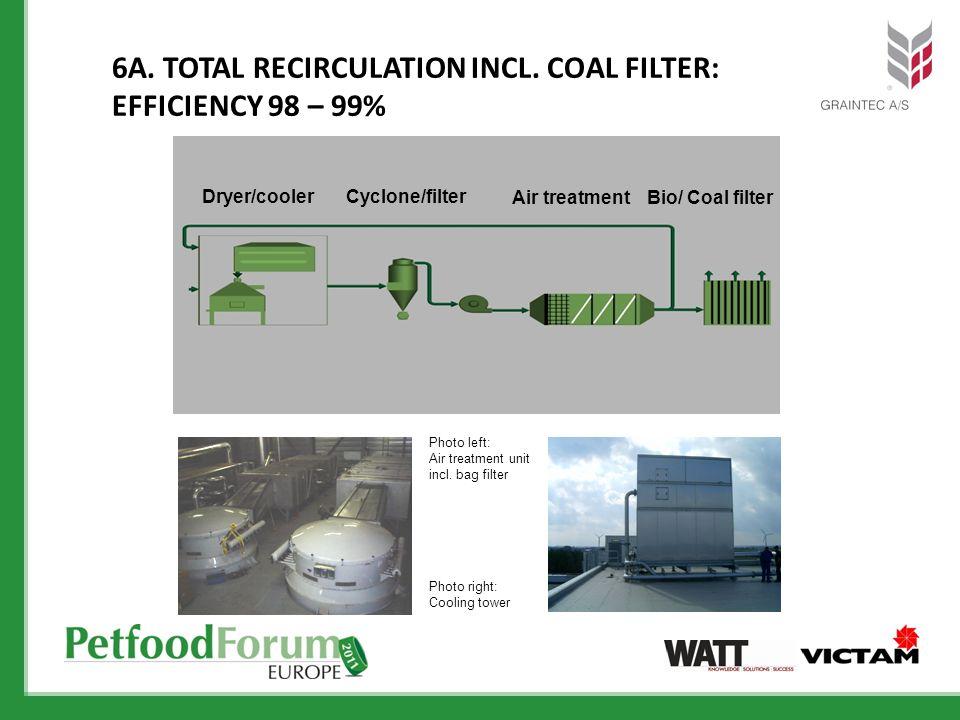 6A. TOTAL RECIRCULATION INCL. COAL FILTER: EFFICIENCY 98 – 99% Dryer/coolerCyclone/filter Air treatmentBio/ Coal filter Photo left: Air treatment unit