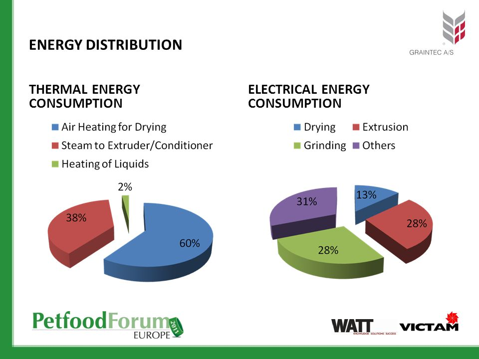 ENERGY DISTRIBUTION THERMAL ENERGY CONSUMPTION ELECTRICAL ENERGY CONSUMPTION