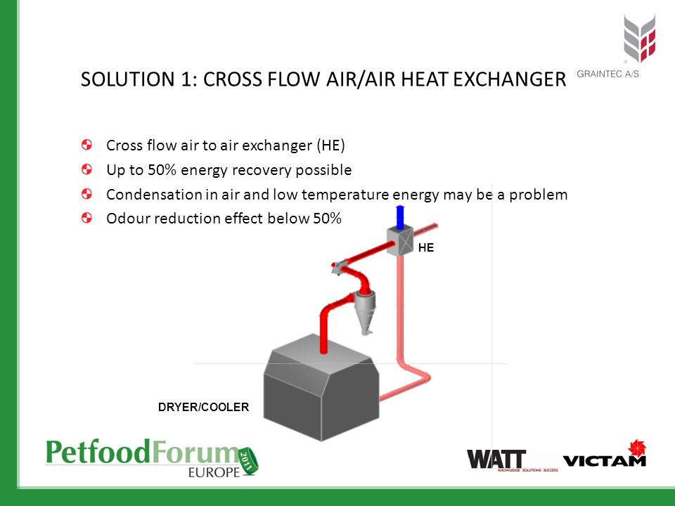 Cross flow air to air exchanger (HE) Up to 50% energy recovery possible Condensation in air and low temperature energy may be a problem Odour reductio