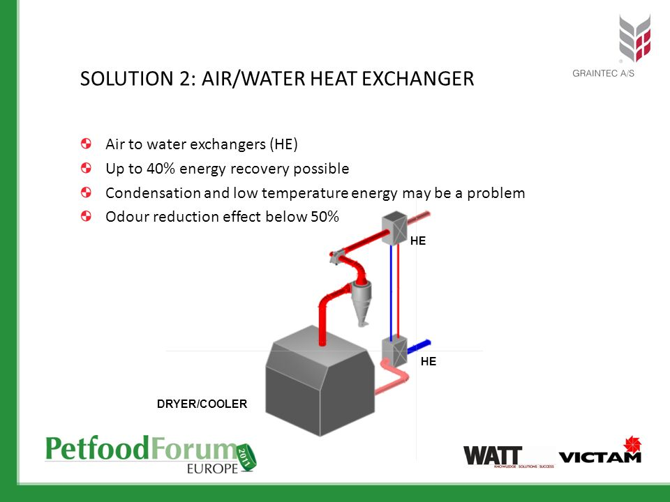 Air to water exchangers (HE) Up to 40% energy recovery possible Condensation and low temperature energy may be a problem Odour reduction effect below