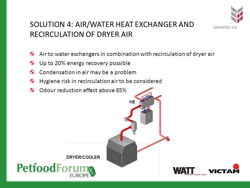 Air to water exchangers in combination with recirculation of dryer air Up to 20% energy recovery possible Condensation in air may be a problem Hygiene