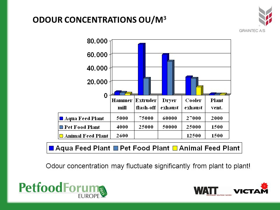 ODOUR CONCENTRATIONS OU/M 3 Odour concentration may fluctuate significantly from plant to plant!