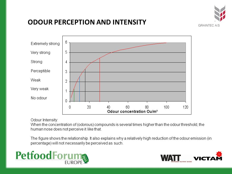 Extremely strong Very strong Strong Odour Intensity: When the concentration of (odorous) compounds is several times higher than the odour threshold, t