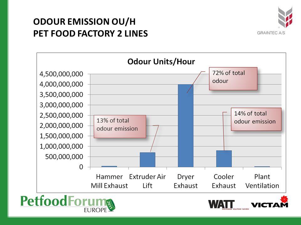 ODOUR EMISSION OU/H PET FOOD FACTORY 2 LINES 13% of total odour emission