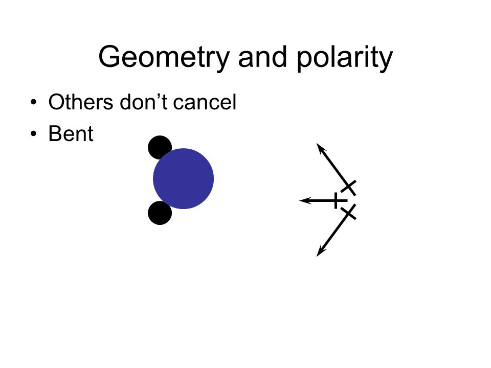 Geometry and polarity Others dont cancel Bent