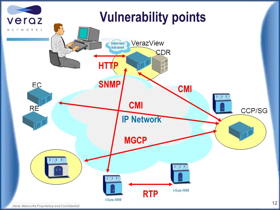 11 Veraz Networks Proprietary and Confidential Security – you have to protect 360 o The hacker needs only one vulnerability point. ControlSwitch MGCP
