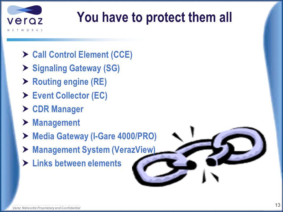 12 Veraz Networks Proprietary and Confidential Vulnerability points CCP/SG VerazView CDR EC RE I-Gate 4000 Pro I-Gate 4000 IP Network Internet/ Intran
