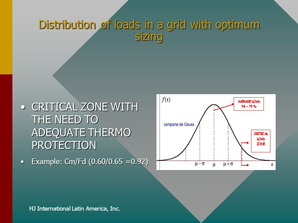HJ International Latin America, Inc. Distribution of loads in a grid with optimum sizing CRITICAL ZONE WITH THE NEED TO ADEQUATE THERMO PROTECTIONCRIT