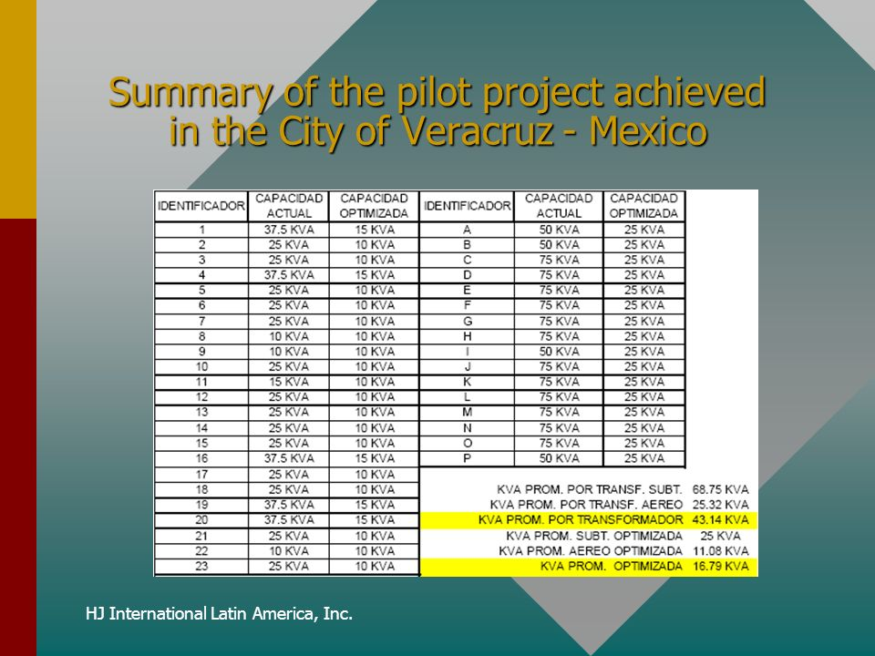HJ International Latin America, Inc. Summary of the pilot project achieved in the City of Veracruz - Mexico