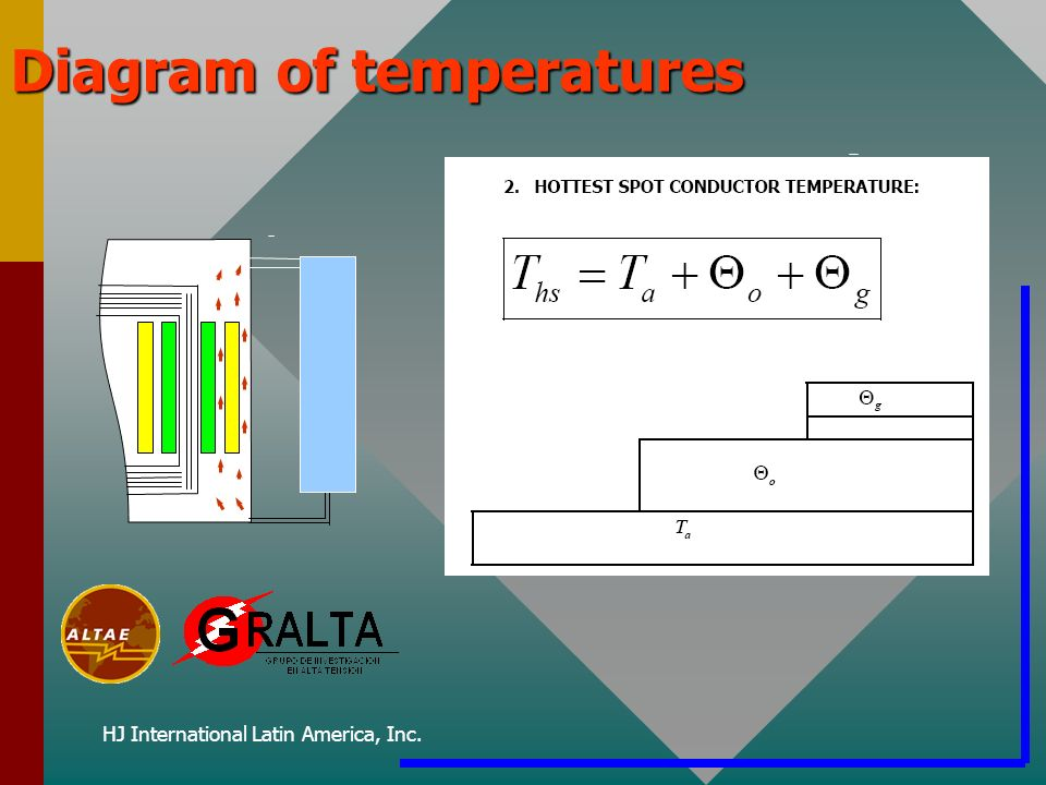 HJ International Latin America, Inc. Diagram of temperatures